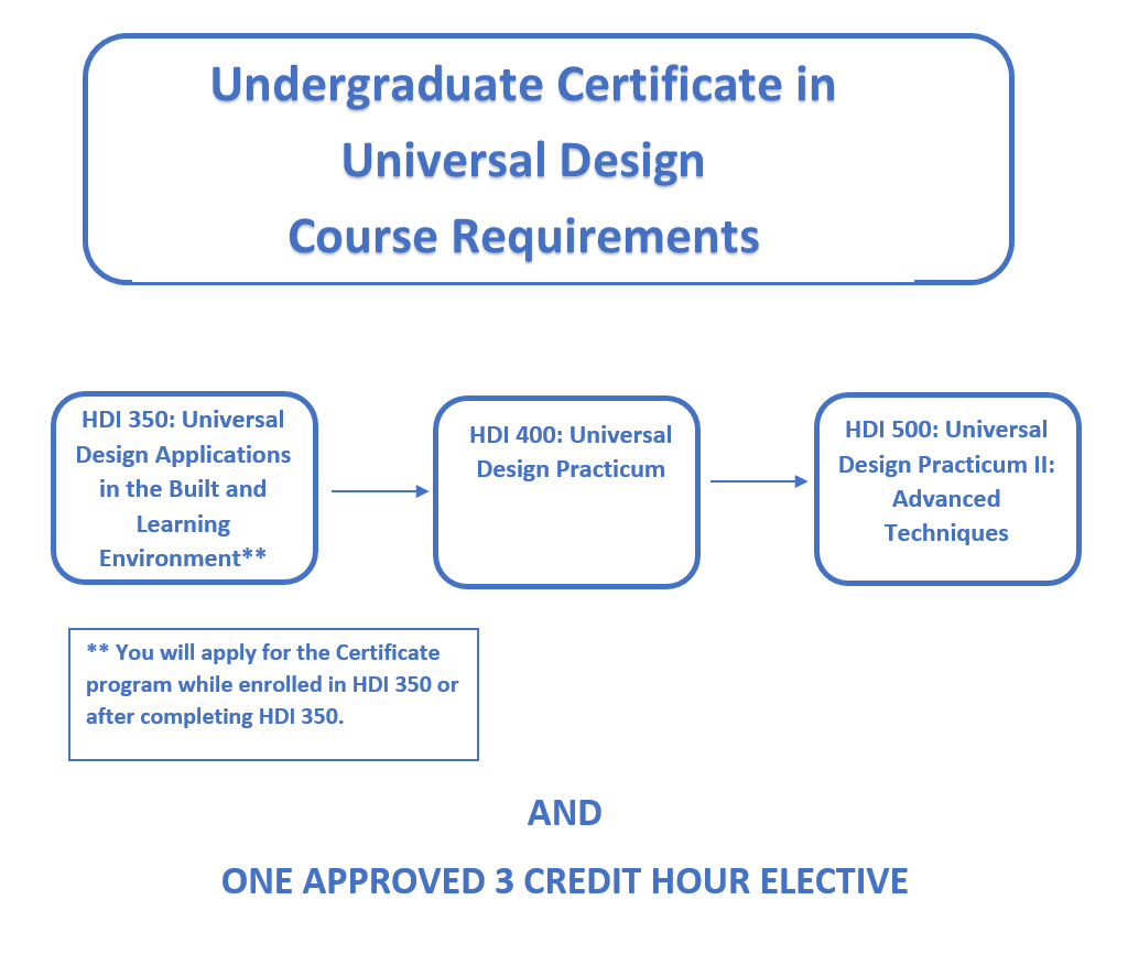 Undergraduate Certificate Course Requirements Chart